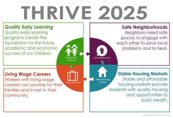 Thrive 2025
